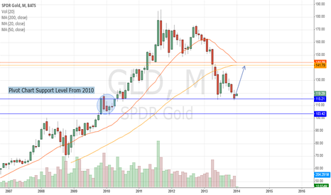 GLD: Three Reasons Why This Could Be The Bottom for Gold