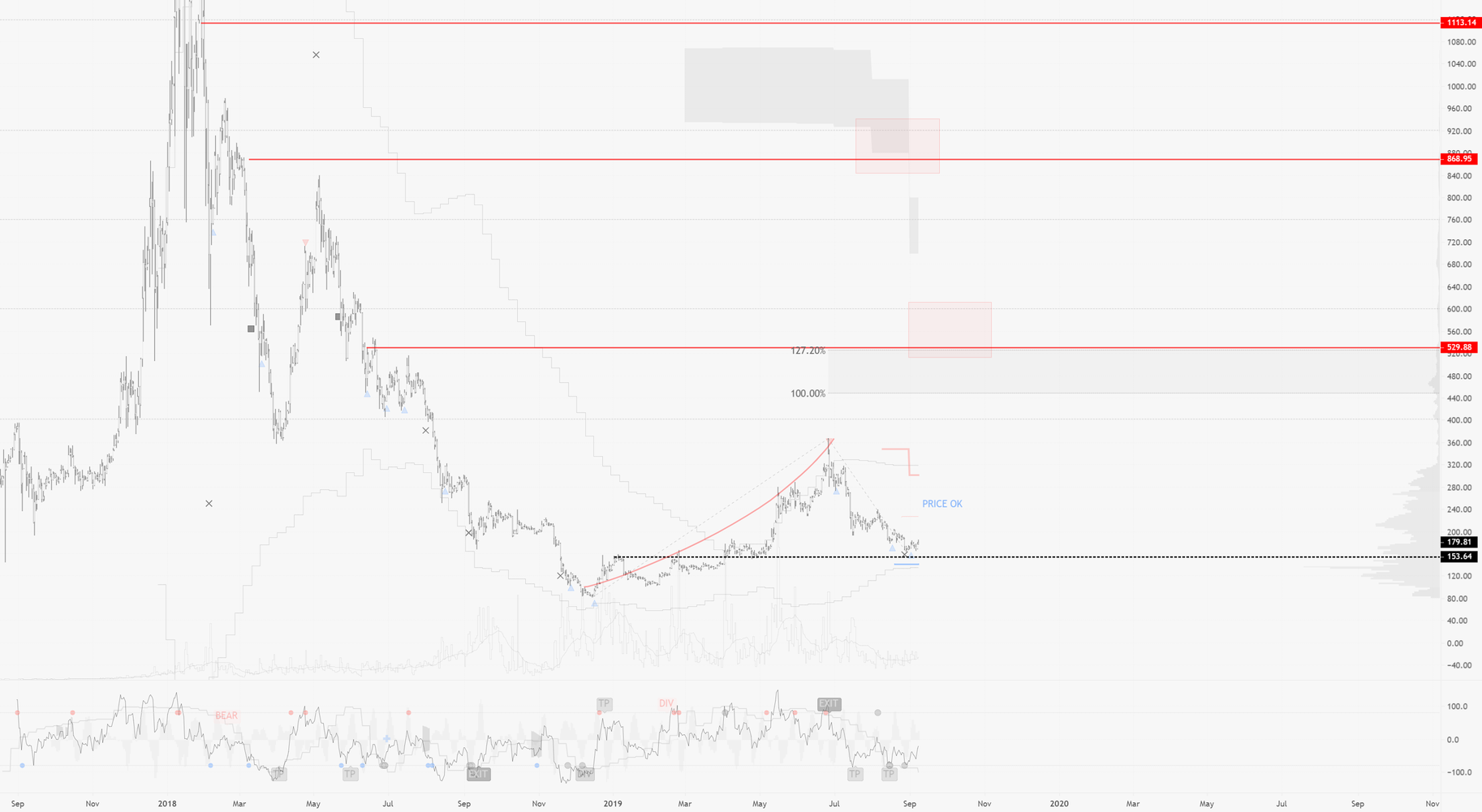 Crypto Market Update : Exploiting potential BTC Dominance shift
