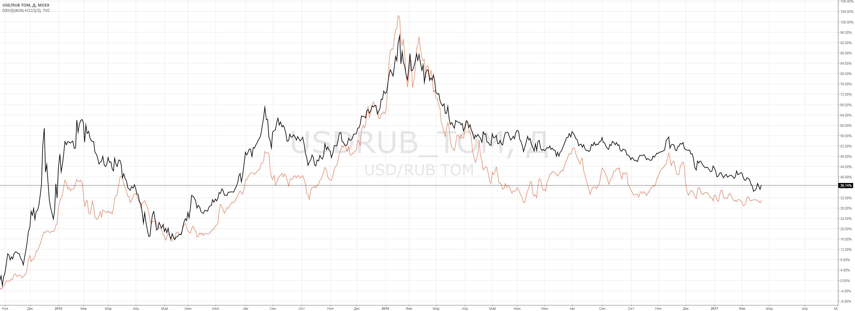 USDRUB_tom в сравнении с DXY/((UKOIL+CL1!)/2)