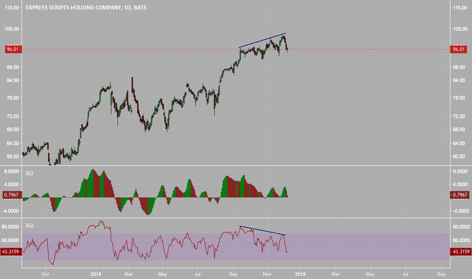 ESRX: $ESRX Bearish Divergence