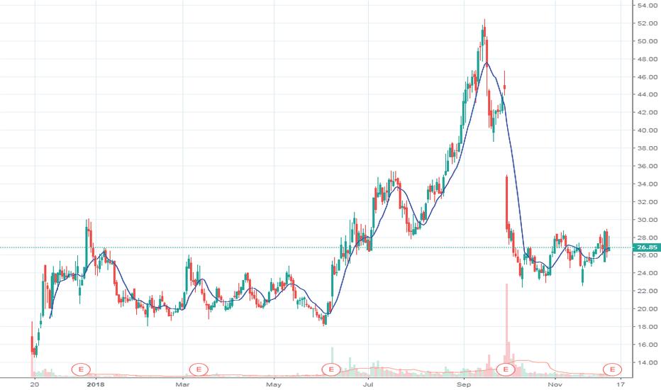 SFIX: SFIX Yearly Chart