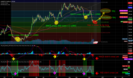 XAUUSD: XAUUSD Long in few days ?