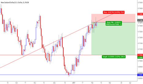 NZDUSD: NZDUSD ready to resume downtrend?