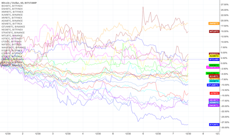 BTCUSD: Performance  of +20 altcoins in the last 7 days [March 7 2018]