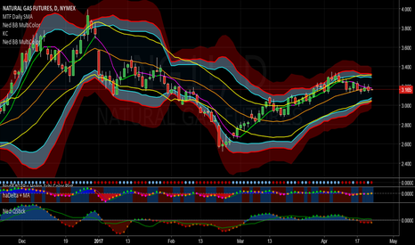 NG1!: NaturalGas Moves Sideways, Add Another Doji to the Mix