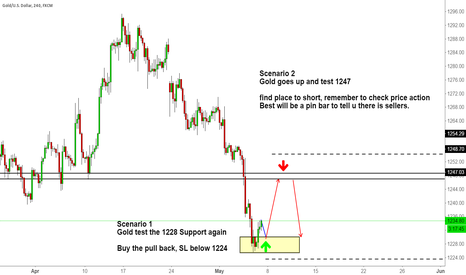 XAUUSD: GOLD PREPARATION FOR THE NFP