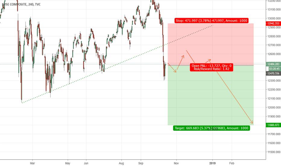 NYA: NYSE will crash to 11800