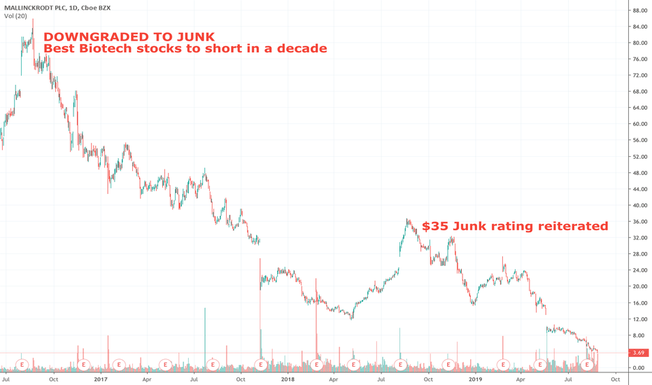 MNK Stock Price and Chart — NYSE:MNK — TradingView
