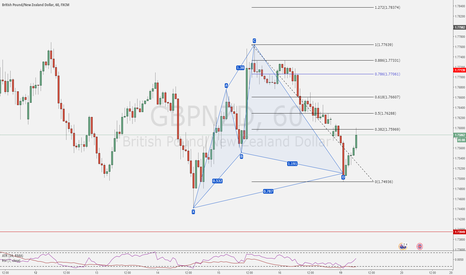 GBPNZD: Don't chase a trade