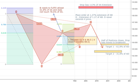 AUDJPY: Bearish Gartley Pattern Rules