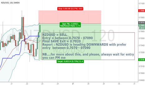 NZDUSD: NZDUSD_Heading_Downwards