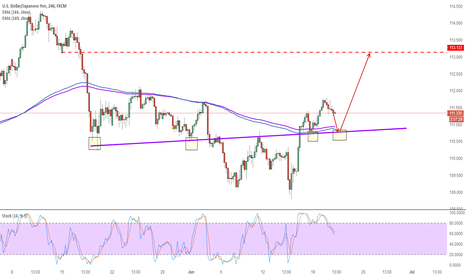 USDJPY: Sell USDJPY in short time