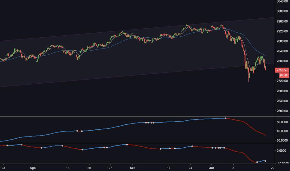 ISP1!: S&P500 caindo forte hoje: risco ou oportunidade?