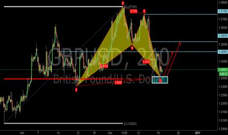 GBPUSD: GBPUSD:Bullish Bat Pattern and 0.618RET