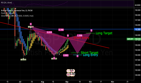 GBPJPY: GJ Gartley Pattern