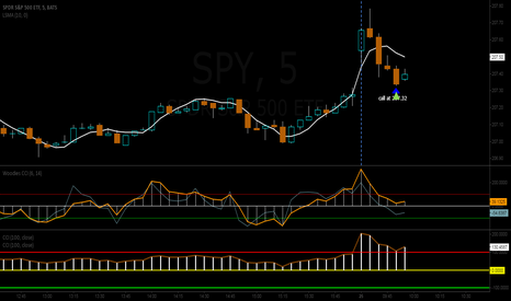 SPY: this is a short term trade