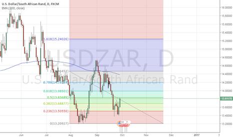 USDZAR: GOING UP