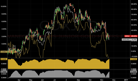 GDXJ: Correlation Coeffecient between Gold/Silver and Miners