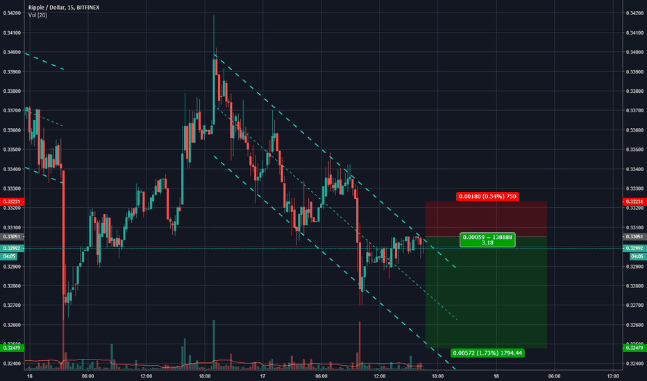 XRPUSD: XRP - Riding with the channel