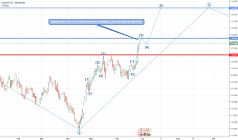 EURJPY: Possibile Ross Hook in area 128,50