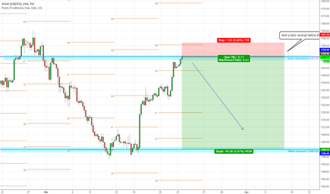 GOLD: XAUUSD SHORT term major resistance rejection expected