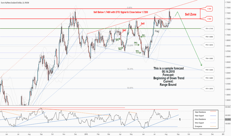 EURNZD: There is a great opportunity to sell in EURNZD