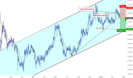 GBPNZD: A great opportunity for Shorting GBPNZD