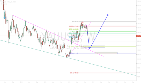 XAUUSD: short and long xauusd