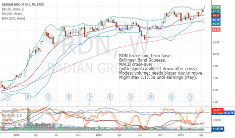 RDN: Radian $RDN Breakout from 5 month base