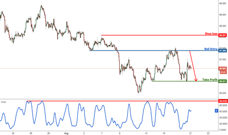 AUDJPY: AUDJPY profit target has been reached perfectly, prepare to sell