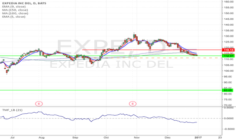 EXPE: EXPE - Upward channel break Short from $111.13 to $83.13