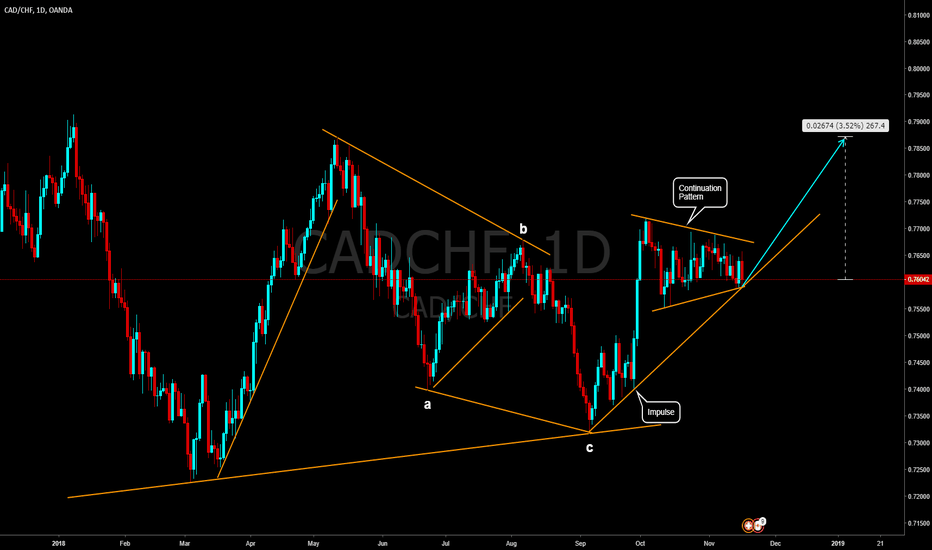 CADCHF: CADCHF continuation of the bull momentum