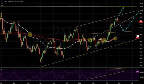 DXY: US DOLLAR INDEX
