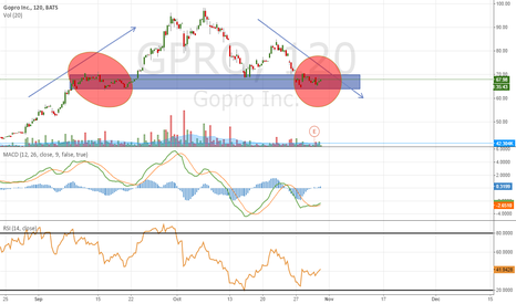 GPRO: $GPRO Head 'n Shoulders prior to ER
