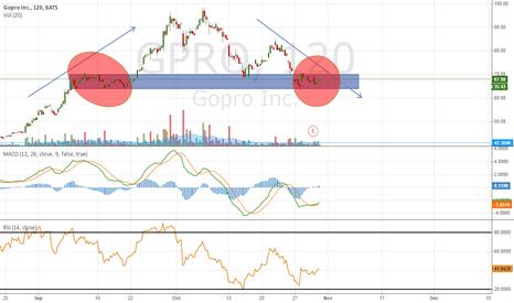 GPRO: $GPRO Head 'n Shoulders prior to ER