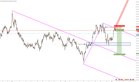 NZDCAD: NZDCAD MML Entry at old battleground