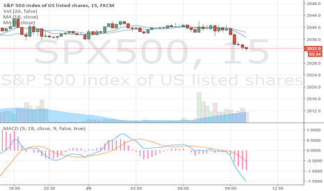 SPX500: MACD for 5 minute trade accuracy to 2 pips +/-