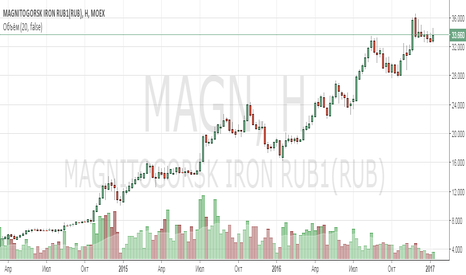 MAGN: Анализ компании Магнитогорский металлургический комбинат