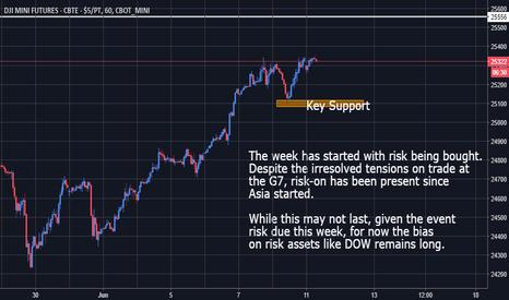 YM1!: Dow Jones - Bias Shifts Long