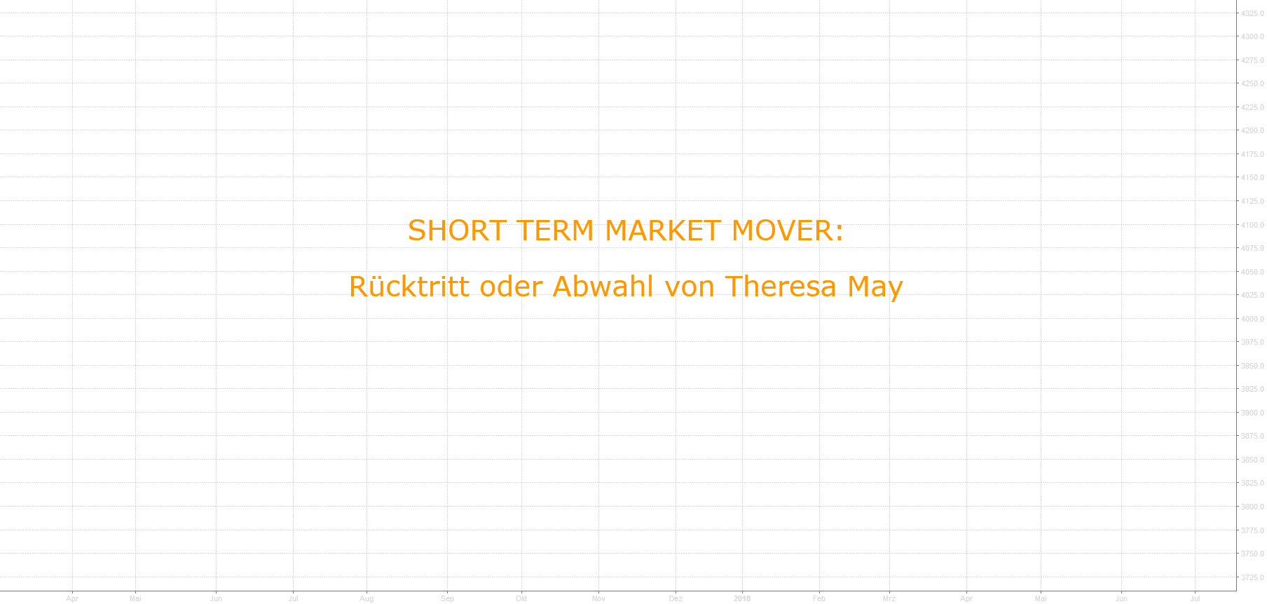 Political View / Sentiment View: Short Term Risk Theresa May