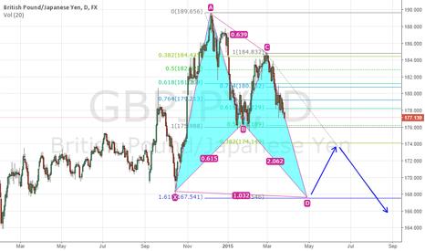 GBPJPY: Will pound vs yen going lower?