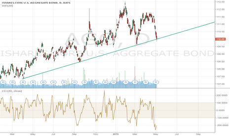 AGG: AGG Testing Support Trend Line (TSP F Fund)