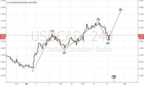 USDCAD: USDCAD Wave Count