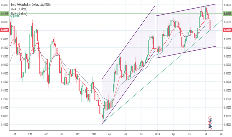 EURAUD: Trend Exhaustion Pattern