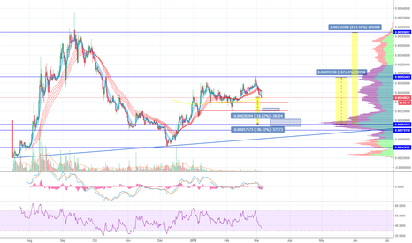 OMGBTC: OMG/BTC buy zone