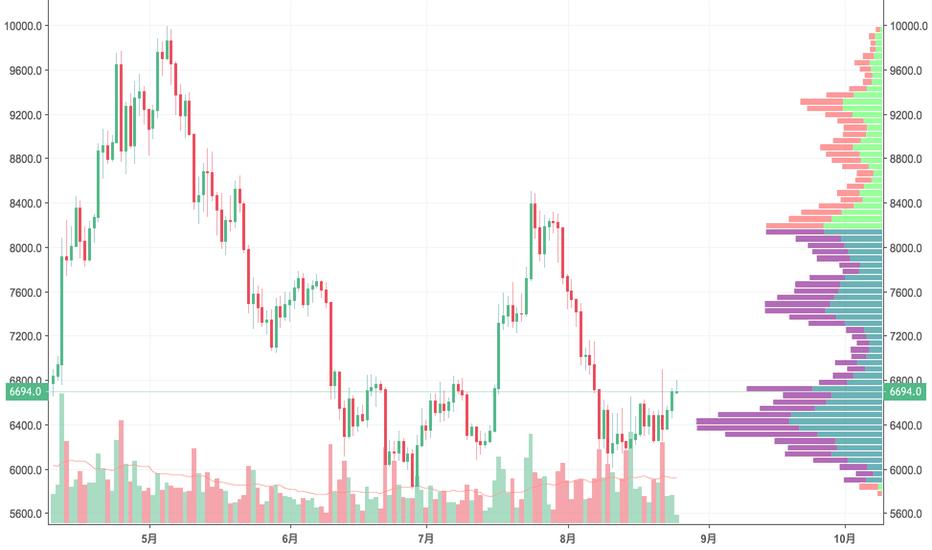 BTCUSD: ビットコインは絶好の売り場か?基本的にはショートですが、一段上が出来高レベルでスカスカですし少し注意を(`・ω・´)