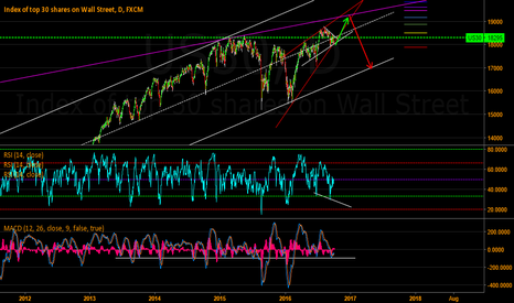 US30: Wedge unfolding on US30 and SPX500