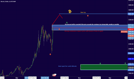 BTCUSD: Short terms for new summit to Bitcoin