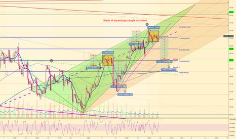 USOIL: Breakdown of USOIL ascending triangle close at hand
