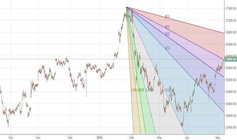 BANKNIFTY: Bank nifty - at gann resistance. Bulls need to be cautious